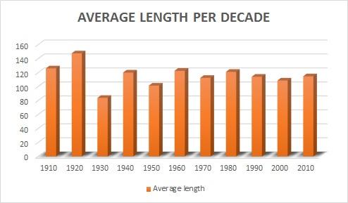 ave length decade