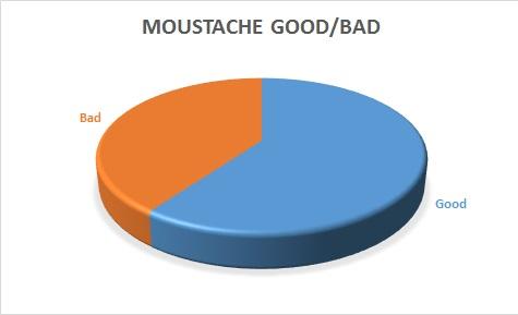 Moustache good bad